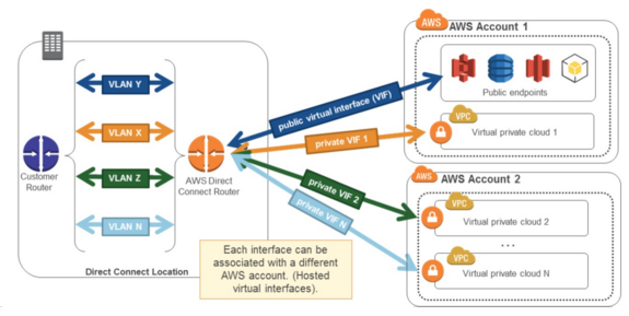 Amazon AWS Tips and Gotchas – Part 4 - Direct Connect