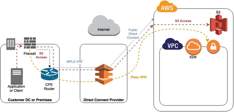 AWS Direct Connect Public VIF