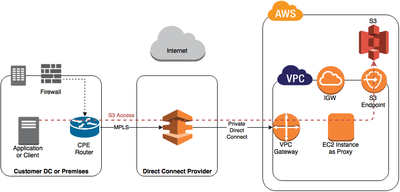 AWS Direct Connect Private VIF