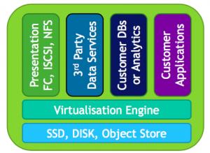 The StorageOS Stack