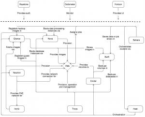 OpenStack Conceptual Architecture