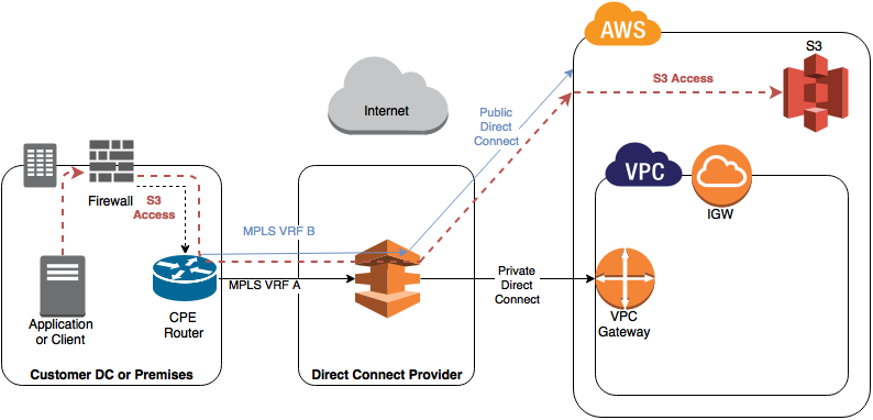 AWS Direct Connect Public and Private VIFs