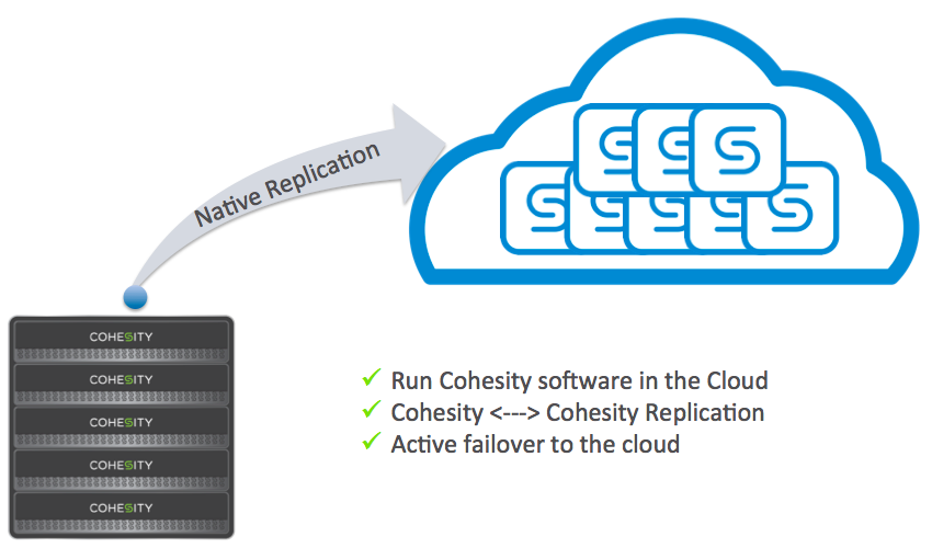 Cohesity-CloudReplicate.png